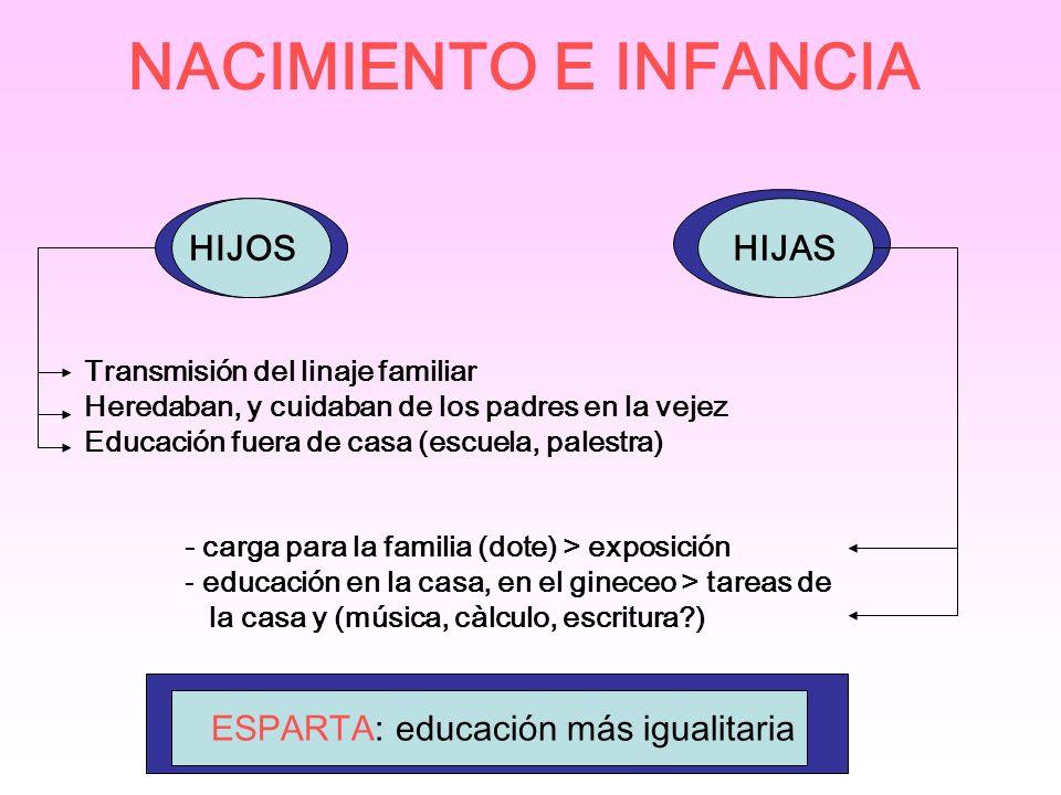 NACIMIENTO E INFANCIA HIJOS Transmisión del linaje familiar Heredaban, y cuidaban de los padres en la vejez Educación fuera de casa (escuela, palestra