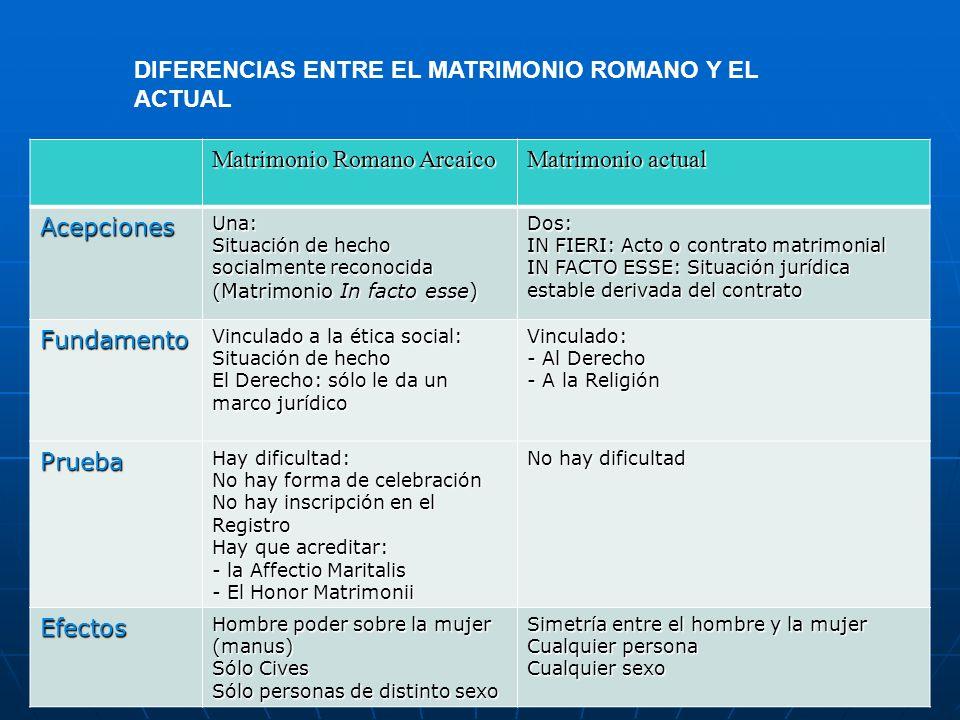 DIFERENCIAS ENTRE EL MATRIMONIO ROMANO Y EL ACTUAL Matrimonio Romano Arcaico Matrimonio actual AcepcionesUna: Situación de hecho socialmente reconocid