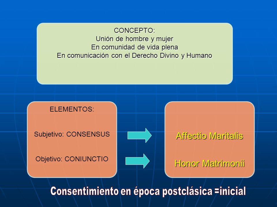 CONCEPTO: Unión de hombre y mujer En comunidad de vida plena En comunicación con el Derecho Divino y Humano ELEMENTOS: Subjetivo: CONSENSUS Objetivo: CONIUNCTIO Affectio Maritalis Honor Matrimonii