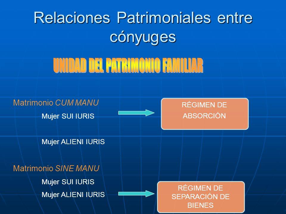 Relaciones Patrimoniales entre cónyuges Matrimonio CUM MANU Mujer SUI IURIS Mujer ALIENI IURIS Matrimonio SINE MANU Mujer SUI IURIS Mujer ALIENI IURIS