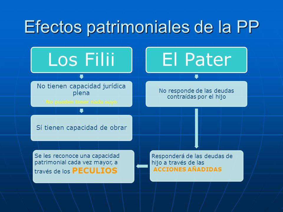 Efectos patrimoniales de la PP Los Filii No tienen capacidad jurídica plena No pueden tener nada suyo Sí tienen capacidad de obrar El Pater No respond