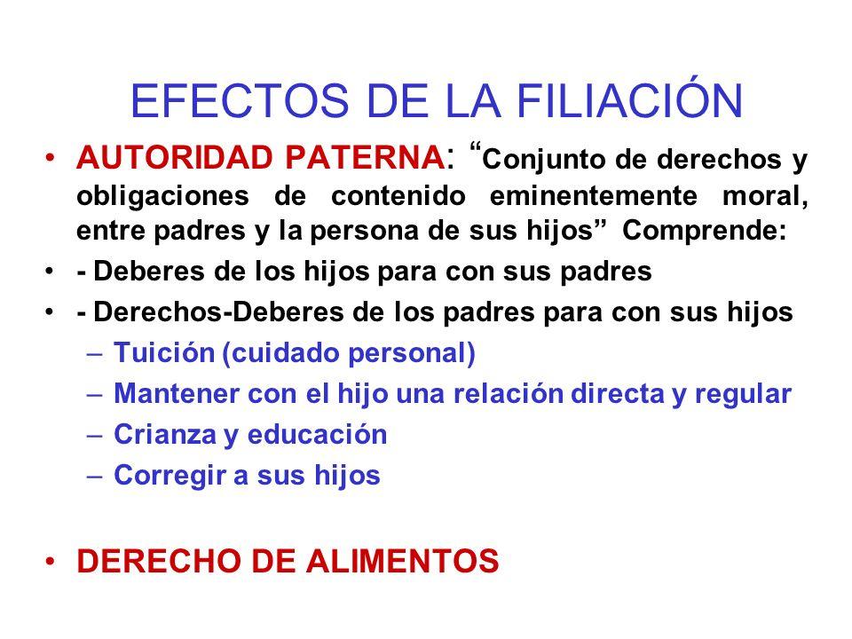 DERECHOS Y OBLIGACIONES ENTRE LOS PADRES Y LOS HIJOS PRINCIPIO DEL INTERÉS SUPERIOR DEL NIÑO DEBERES DE LOS HIJOS PARA CON SUS PADRES: A) DEBER DE RESPETO Y OBEDIENCIA B) DEBER DE CUIDADO DERECHOS-DEBERES DE LOS PADRES PARA CON SUS HIJOS: A) EL DE CUIDADO, CRIANZA Y EDUCACIÓN B) LA MANTENCIÓN DE UNA RELACIÓN DIRECTA Y REGULAR CON EL HIJO C) CORRECCIÓN DEL HIJO D) EL DE ALIMENTOS