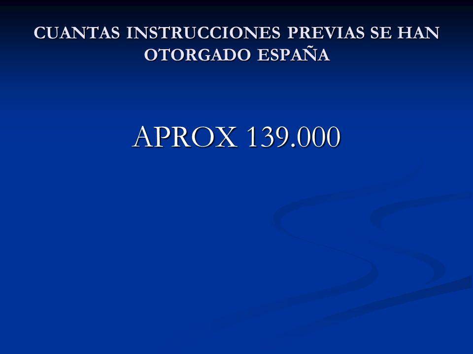 CUANTAS INSTRUCCIONES PREVIAS SE HAN OTORGADO ESPAÑA APROX 139.000