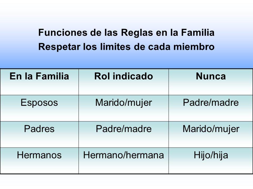 Funciones de las Reglas en la Familia Respetar los limites de cada miembro En la FamiliaRol indicadoNunca EspososMarido/mujerPadre/madre PadresPadre/m