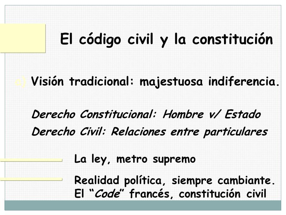 El código civil y la constitución a) Visión tradicional: majestuosa indiferencia. Derecho Constitucional: Hombre v/ Estado Derecho Civil: Relaciones e