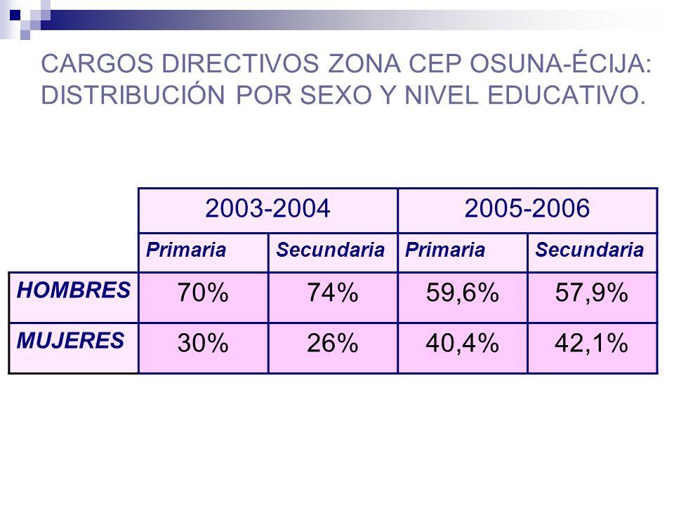 CARGOS DIRECTIVOS ZONA CEP OSUNA-ÉCIJA: DISTRIBUCIÓN POR SEXO Y NIVEL EDUCATIVO.