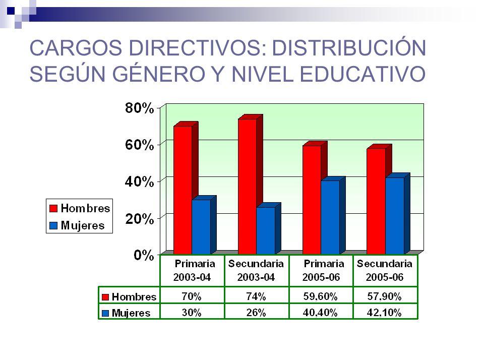 CARGOS DIRECTIVOS: DISTRIBUCIÓN SEGÚN GÉNERO Y NIVEL EDUCATIVO