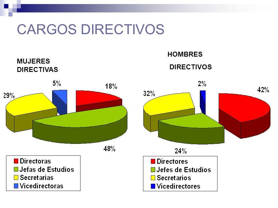 CARGOS DIRECTIVOS MUJERES DIRECTIVAS HOMBRES DIRECTIVOS