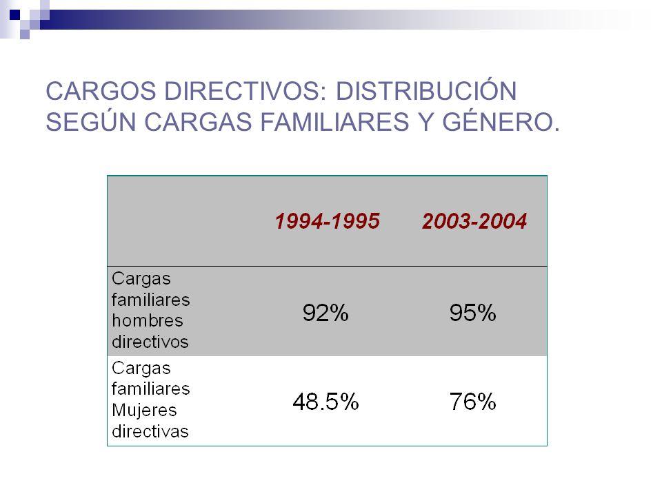 CARGOS DIRECTIVOS: DISTRIBUCIÓN SEGÚN CARGAS FAMILIARES Y GÉNERO.