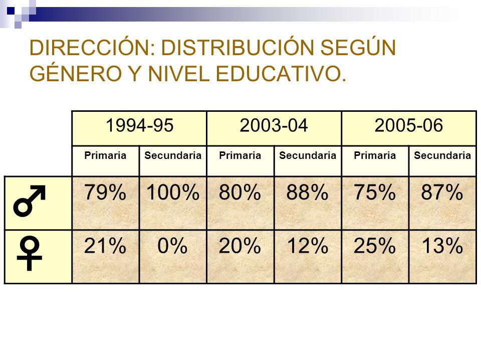DIRECCIÓN: DISTRIBUCIÓN SEGÚN GÉNERO Y NIVEL EDUCATIVO.