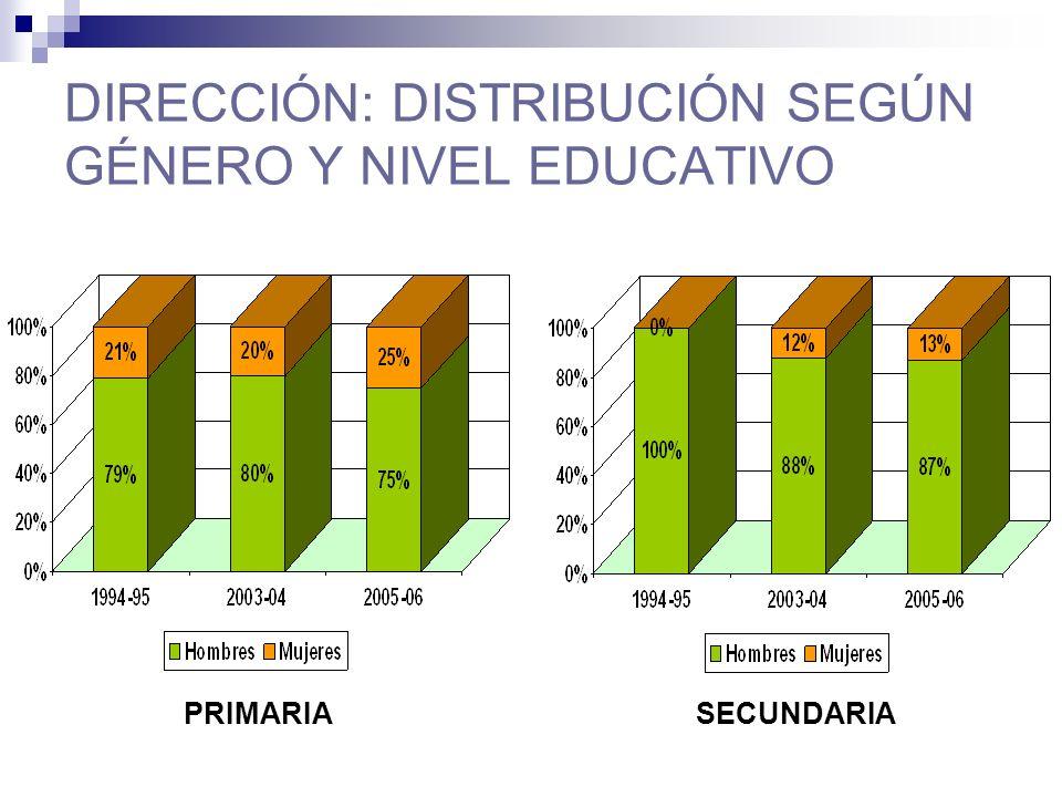 DIRECCIÓN: DISTRIBUCIÓN SEGÚN GÉNERO Y NIVEL EDUCATIVO PRIMARIASECUNDARIA