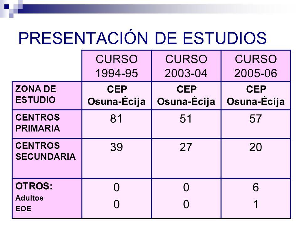 PRESENTACIÓN DE ESTUDIOS CURSO 1994-95 CURSO 2003-04 CURSO 2005-06 ZONA DE ESTUDIO CEP Osuna-Écija CENTROS PRIMARIA 815157 CENTROS SECUNDARIA 392720 OTROS: Adultos EOE 0000 0000 6161