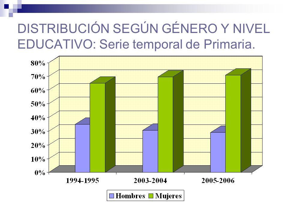 DISTRIBUCIÓN SEGÚN GÉNERO Y NIVEL EDUCATIVO: Serie temporal de Primaria.