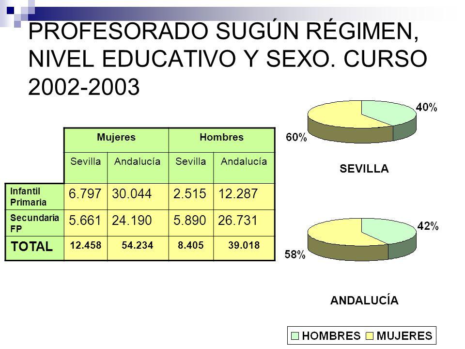 PROFESORADO SUGÚN RÉGIMEN, NIVEL EDUCATIVO Y SEXO.