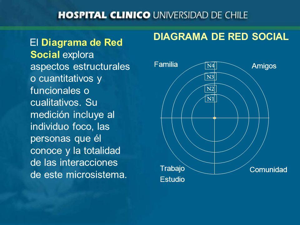 DIAGRAMA DE RED SOCIAL Familia Amigos Trabajo Estudio Comunidad N4 N3 N2 N1 El Diagrama de Red Social explora aspectos estructurales o cuantitativos y funcionales o cualitativos.