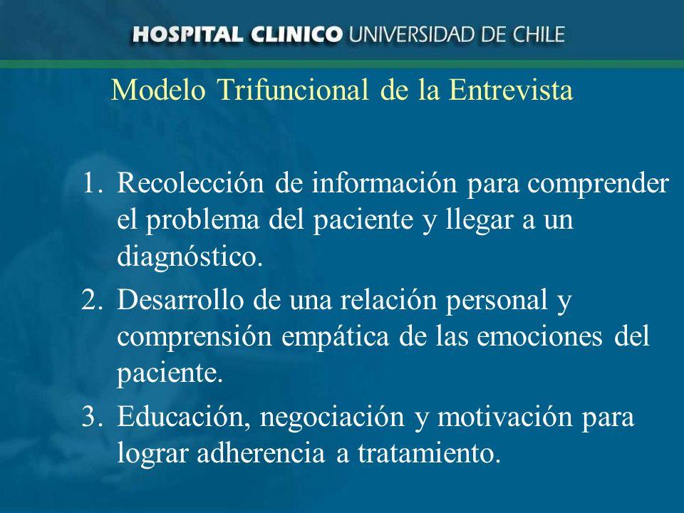 Modelo Trifuncional de la Entrevista 1.Recolección de información para comprender el problema del paciente y llegar a un diagnóstico.