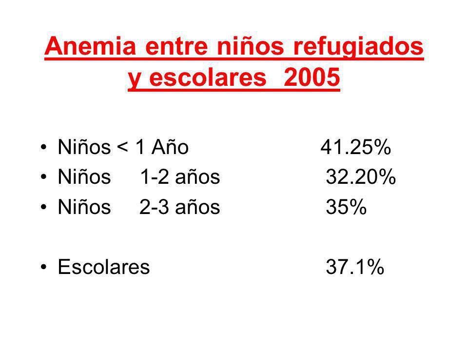 Anemia entre niños refugiados y escolares 2005 Niños < 1 Año41.25% Niños 1-2 años 32.20% Niños 2-3 años 35% Escolares 37.1%