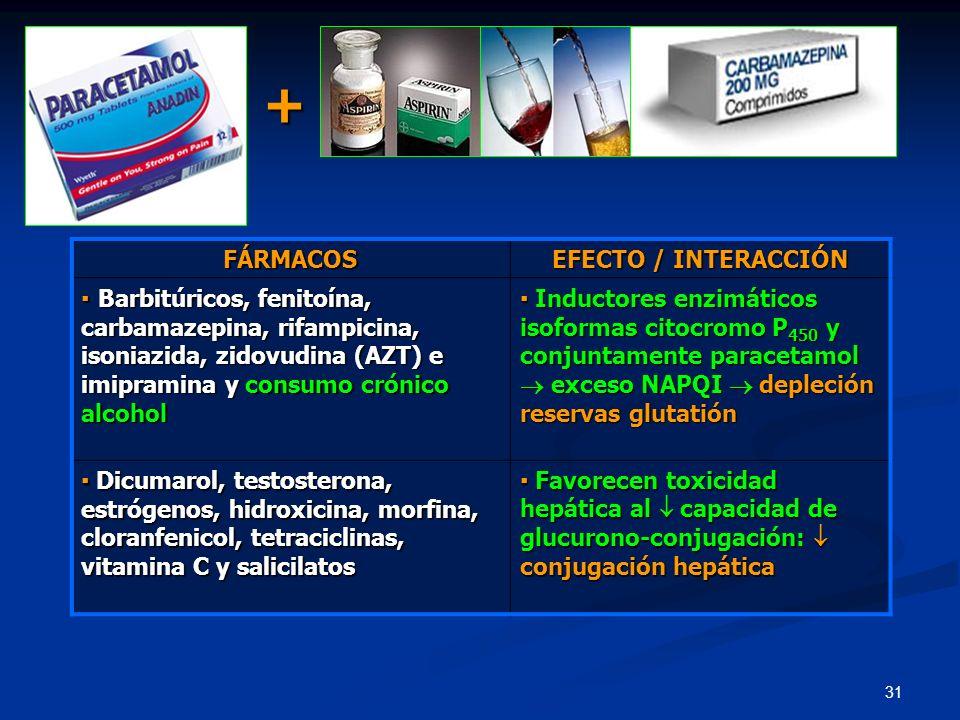 31 FÁRMACOS EFECTO / INTERACCIÓN Barbitúricos, fenitoína, carbamazepina, rifampicina, isoniazida, zidovudina (AZT) e imipramina y consumo crónico alco