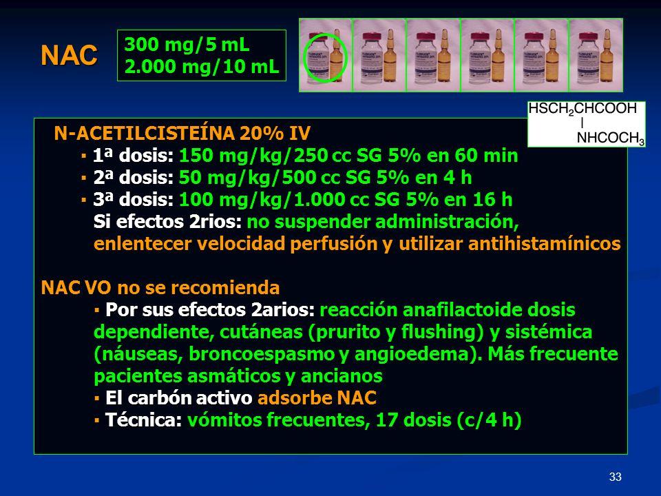 33 300 mg/5 mL 2.000 mg/10 mL NAC N-ACETILCISTEÍNA 20% IV 1ª dosis: 150 mg/kg/250 cc SG 5% en 60 min 1ª dosis: 150 mg/kg/250 cc SG 5% en 60 min 2ª dos