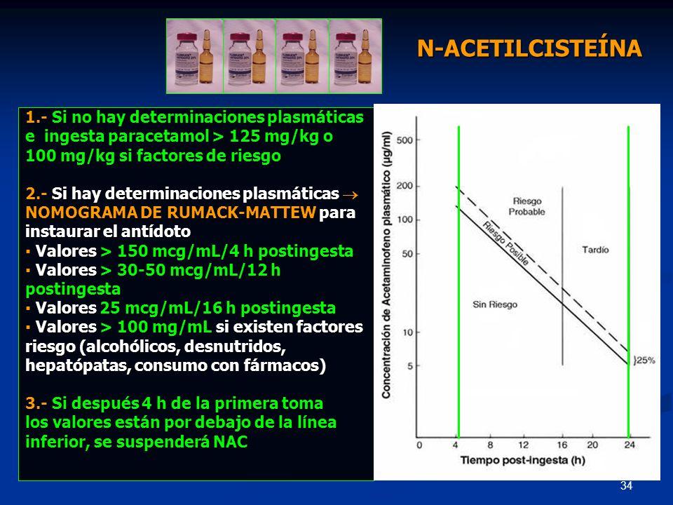 34 1.- Si no hay determinaciones plasmáticas e ingesta paracetamol > 125 mg/kg o 100 mg/kg si factores de riesgo 2.- Si hay determinaciones plasmática