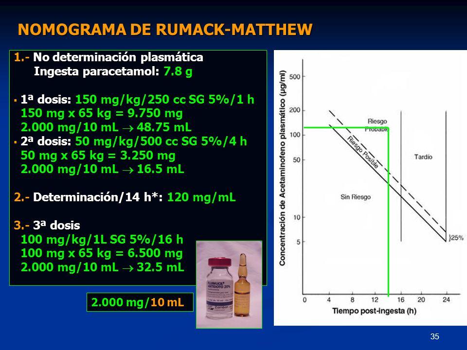 35 1.- No determinación plasmática Ingesta paracetamol: 7.8 g Ingesta paracetamol: 7.8 g 1ª dosis: 150 mg/kg/250 cc SG 5%/1 h 1ª dosis: 150 mg/kg/250
