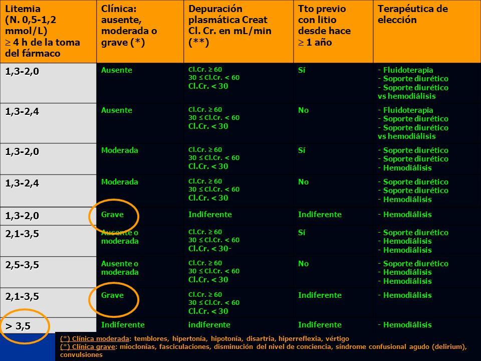 41 1,3-2,0GraveIndiferenteIndiferente - Hemodiálisis 2,1-3,5 Ausente o moderada Cl.Cr. 60 30 Cl.Cr. < 60 Cl.Cr. < 30- Sí - Soporte diurético - Hemodiá
