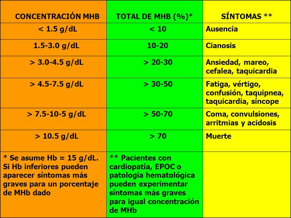 53 CASO 5 CONCENTRACIÓN MHBTOTAL DE MHB (%)*SÍNTOMAS ** < 1.5 g/dL < 10Ausencia 1.5-3.0 g/dL 10-20Cianosis > 3.0-4.5 g/dL > 20-30Ansiedad, mareo, cefa