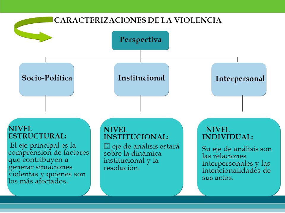 CARACTERIZACIONES DE LA VIOLENCIA NIVEL ESTRUCTURAL: El eje principal es la comprensión de factores que contribuyen a generar situaciones violentas y