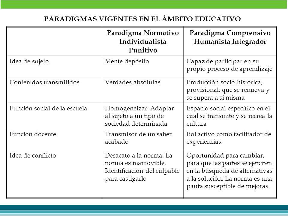 PARADIGMAS VIGENTES EN EL ÁMBITO EDUCATIVO Paradigma Normativo Individualista Punitivo Paradigma Comprensivo Humanista Integrador Idea de sujetoMente
