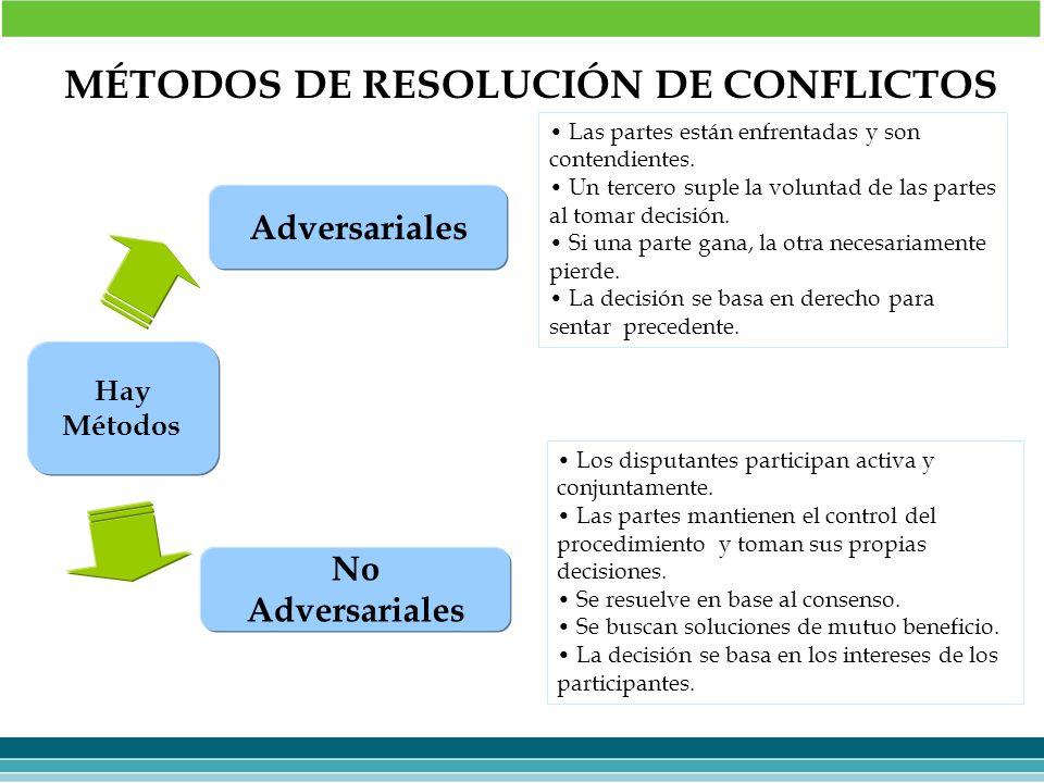 MÉTODOS DE RESOLUCIÓN DE CONFLICTOS Adversariales No Adversariales Hay Métodos Las partes están enfrentadas y son contendientes. Un tercero suple la v