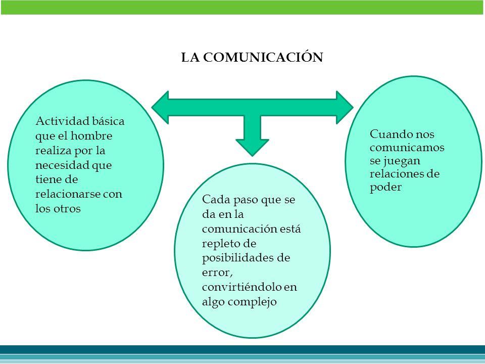 LA COMUNICACIÓN Actividad básica que el hombre realiza por la necesidad que tiene de relacionarse con los otros Cada paso que se da en la comunicación