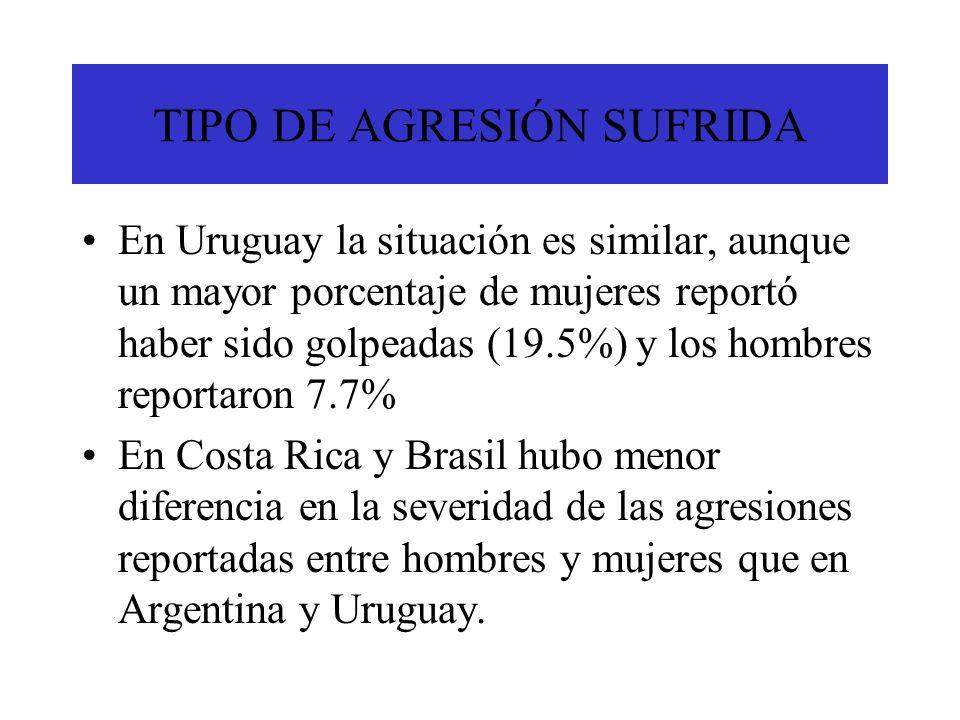 TIPO DE AGRESIÓN SUFRIDA En Uruguay la situación es similar, aunque un mayor porcentaje de mujeres reportó haber sido golpeadas (19.5%) y los hombres