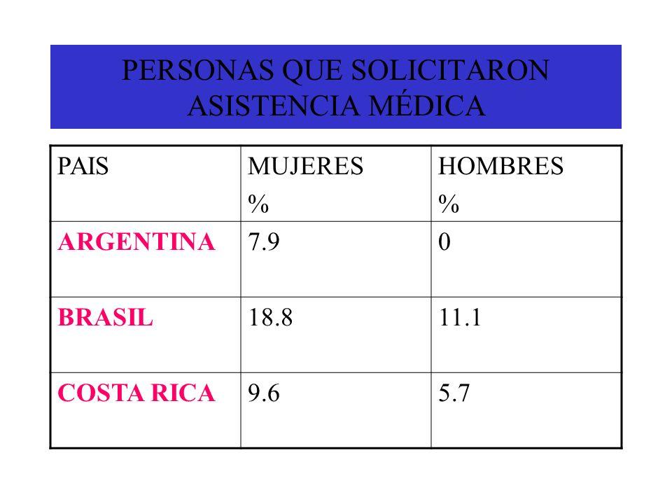 PERSONAS QUE SOLICITARON ASISTENCIA MÉDICA PAISMUJERES % HOMBRES % ARGENTINA7.90 BRASIL18.811.1 COSTA RICA9.65.7