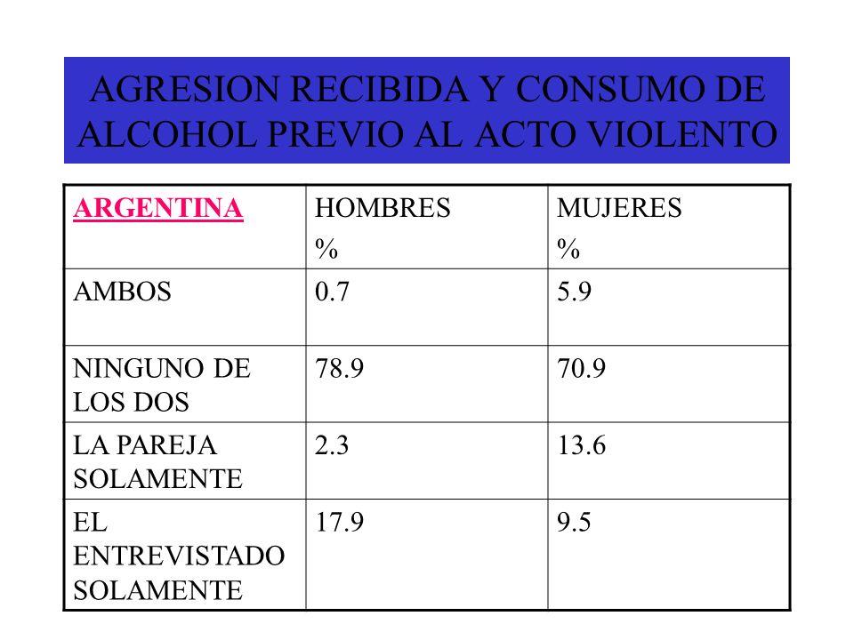 AGRESION RECIBIDA Y CONSUMO DE ALCOHOL PREVIO AL ACTO VIOLENTO ARGENTINAHOMBRES % MUJERES % AMBOS0.75.9 NINGUNO DE LOS DOS 78.970.9 LA PAREJA SOLAMENT
