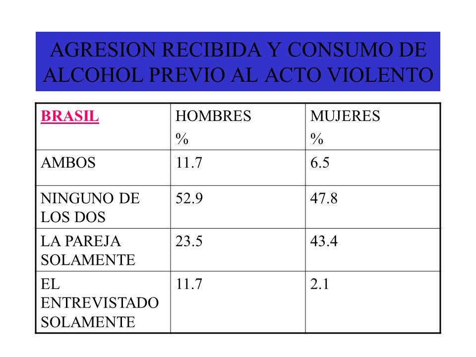 AGRESION RECIBIDA Y CONSUMO DE ALCOHOL PREVIO AL ACTO VIOLENTO BRASILHOMBRES % MUJERES % AMBOS11.76.5 NINGUNO DE LOS DOS 52.947.8 LA PAREJA SOLAMENTE