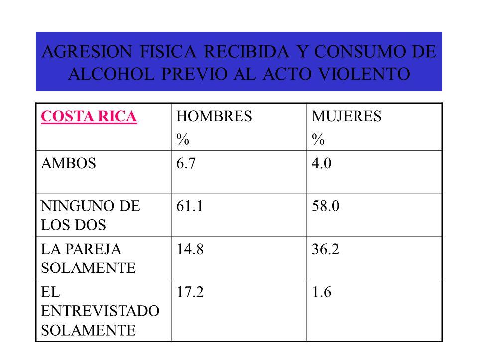 AGRESION FISICA RECIBIDA Y CONSUMO DE ALCOHOL PREVIO AL ACTO VIOLENTO COSTA RICAHOMBRES % MUJERES % AMBOS6.74.0 NINGUNO DE LOS DOS 61.158.0 LA PAREJA