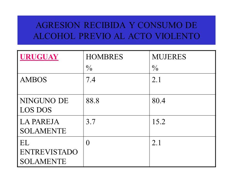 AGRESION RECIBIDA Y CONSUMO DE ALCOHOL PREVIO AL ACTO VIOLENTO URUGUAYHOMBRES % MUJERES % AMBOS7.42.1 NINGUNO DE LOS DOS 88.880.4 LA PAREJA SOLAMENTE