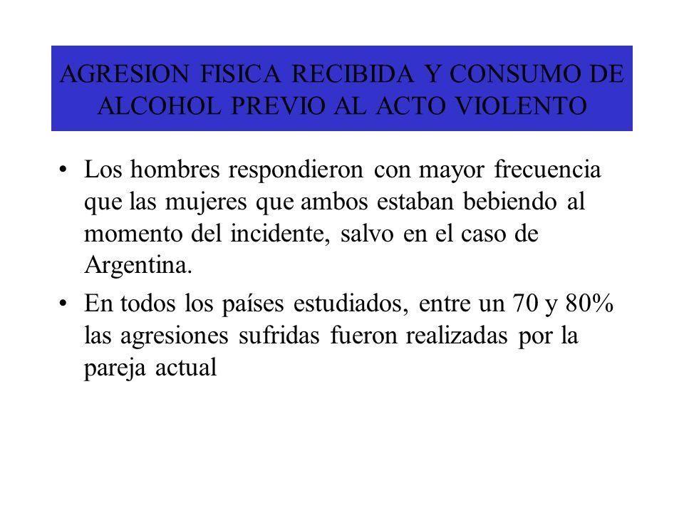 AGRESION FISICA RECIBIDA Y CONSUMO DE ALCOHOL PREVIO AL ACTO VIOLENTO Los hombres respondieron con mayor frecuencia que las mujeres que ambos estaban