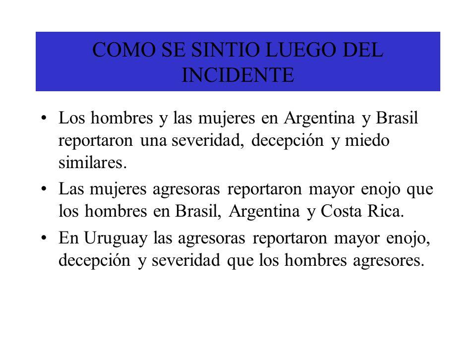 COMO SE SINTIO LUEGO DEL INCIDENTE Los hombres y las mujeres en Argentina y Brasil reportaron una severidad, decepción y miedo similares. Las mujeres