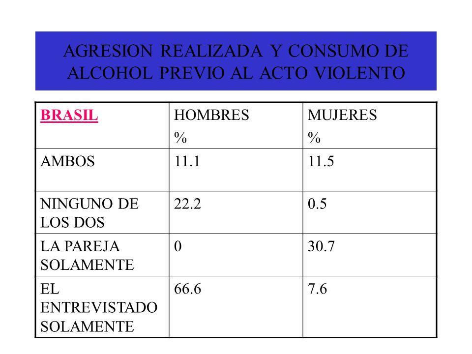 AGRESION REALIZADA Y CONSUMO DE ALCOHOL PREVIO AL ACTO VIOLENTO BRASILHOMBRES % MUJERES % AMBOS11.111.5 NINGUNO DE LOS DOS 22.20.5 LA PAREJA SOLAMENTE