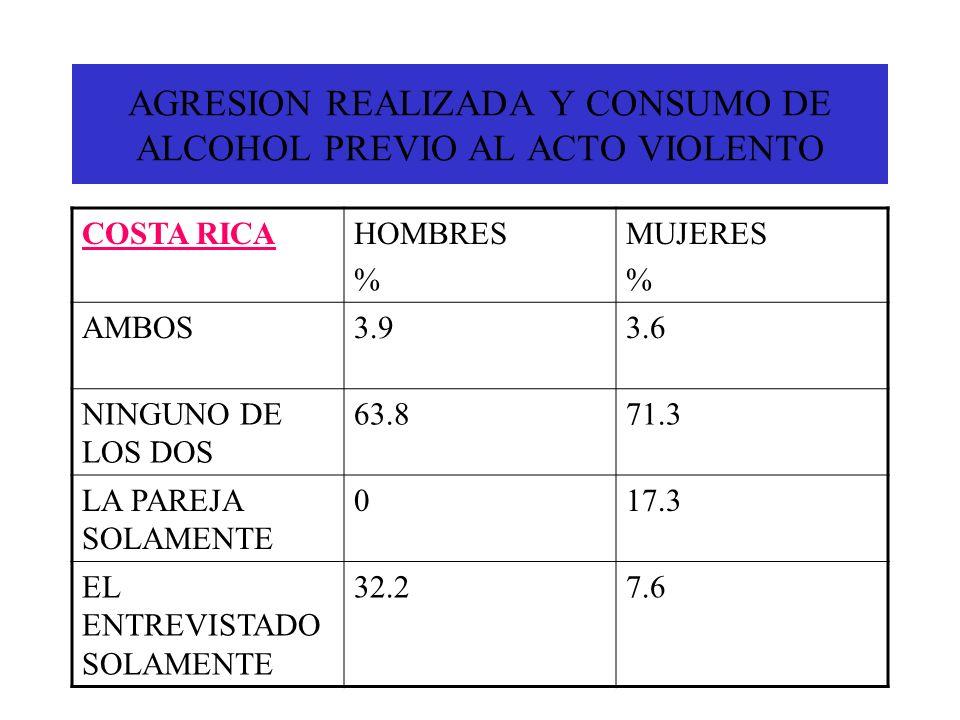 AGRESION REALIZADA Y CONSUMO DE ALCOHOL PREVIO AL ACTO VIOLENTO COSTA RICAHOMBRES % MUJERES % AMBOS3.93.6 NINGUNO DE LOS DOS 63.871.3 LA PAREJA SOLAME