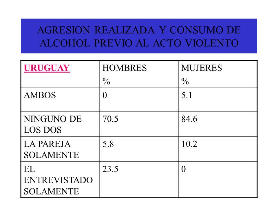 AGRESION REALIZADA Y CONSUMO DE ALCOHOL PREVIO AL ACTO VIOLENTO URUGUAYHOMBRES % MUJERES % AMBOS05.1 NINGUNO DE LOS DOS 70.584.6 LA PAREJA SOLAMENTE 5