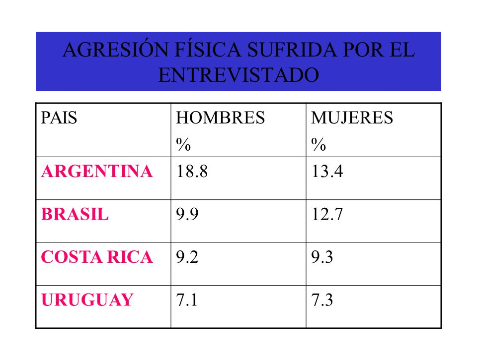 AGRESIÓN FÍSICA SUFRIDA POR EL ENTREVISTADO PAISHOMBRES % MUJERES % ARGENTINA18.813.4 BRASIL9.912.7 COSTA RICA9.29.3 URUGUAY7.17.3