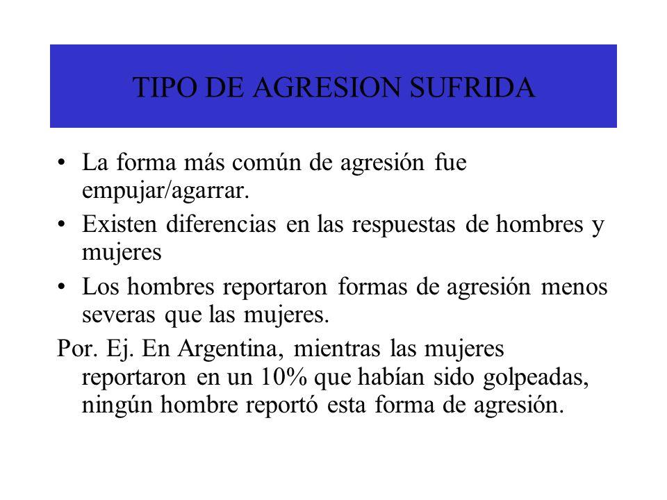 TIPO DE AGRESIÓN SUFRIDA En Uruguay la situación es similar, aunque un mayor porcentaje de mujeres reportó haber sido golpeadas (19.5%) y los hombres reportaron 7.7% En Costa Rica y Brasil hubo menor diferencia en la severidad de las agresiones reportadas entre hombres y mujeres que en Argentina y Uruguay.