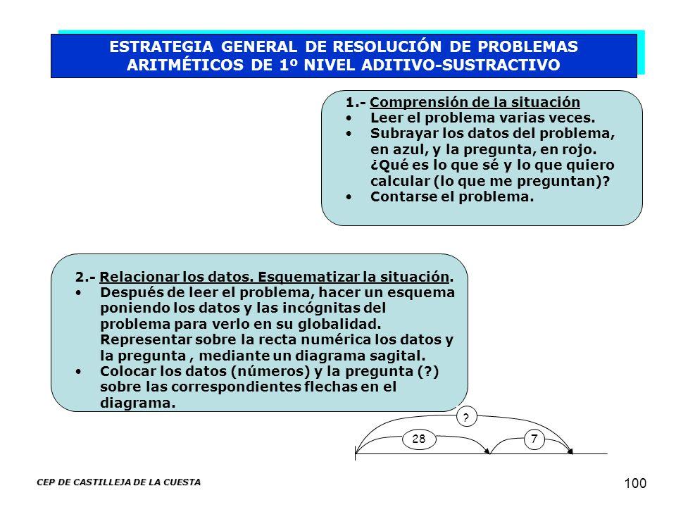 CEP DE CASTILLEJA DE LA CUESTA 100 ESTRATEGIA GENERAL DE RESOLUCIÓN DE PROBLEMAS ARITMÉTICOS DE 1º NIVEL ADITIVO-SUSTRACTIVO 1.- Comprensión de la sit