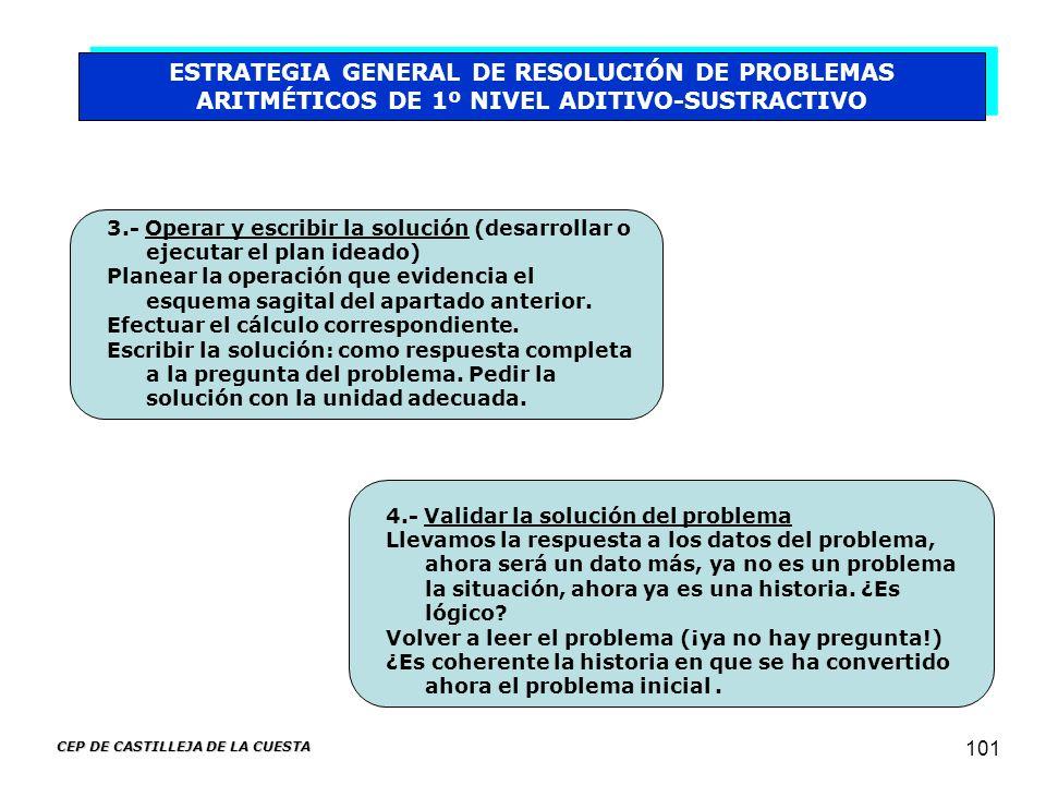 CEP DE CASTILLEJA DE LA CUESTA 101 ESTRATEGIA GENERAL DE RESOLUCIÓN DE PROBLEMAS ARITMÉTICOS DE 1º NIVEL ADITIVO-SUSTRACTIVO 3.- Operar y escribir la