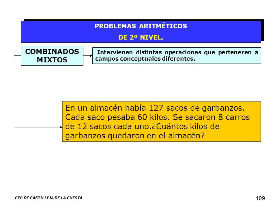 CEP DE CASTILLEJA DE LA CUESTA 109 PROBLEMAS ARITMÉTICOS DE 2º NIVEL. PROBLEMAS ARITMÉTICOS DE 2º NIVEL. Intervienen distintas operaciones que pertene