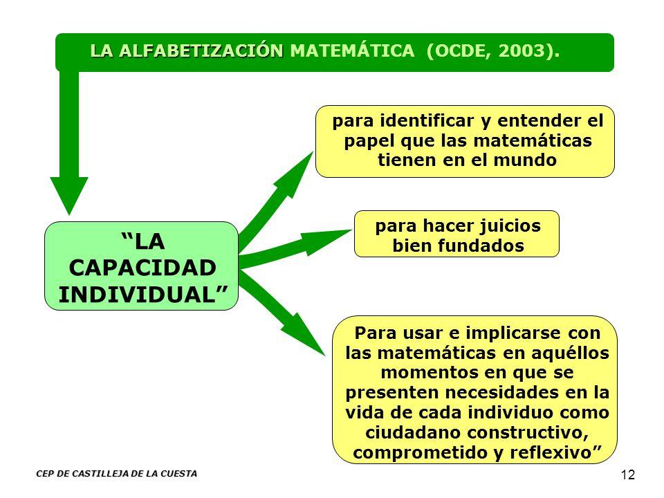 CEP DE CASTILLEJA DE LA CUESTA 12 LA CAPACIDAD INDIVIDUAL LA ALFABETIZACIÓN LA ALFABETIZACIÓN MATEMÁTICA (OCDE, 2003). para identificar y entender el