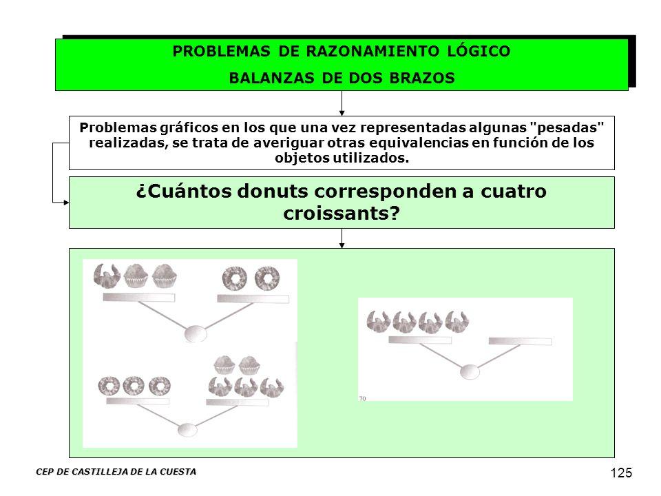 CEP DE CASTILLEJA DE LA CUESTA 125 PROBLEMAS DE RAZONAMIENTO LÓGICO BALANZAS DE DOS BRAZOS PROBLEMAS DE RAZONAMIENTO LÓGICO BALANZAS DE DOS BRAZOS Pro
