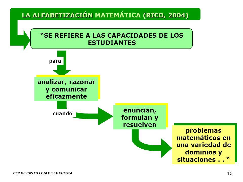 CEP DE CASTILLEJA DE LA CUESTA 13 problemas matemáticos en una variedad de dominios y situaciones.. analizar, razonar y comunicar eficazmente SE REFIE